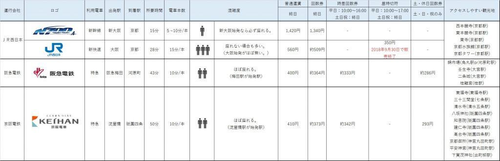 大阪-京都間の電車比較